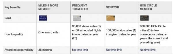 Cariverga | инструкция по применению: лучшие варианты использования миль miles&more