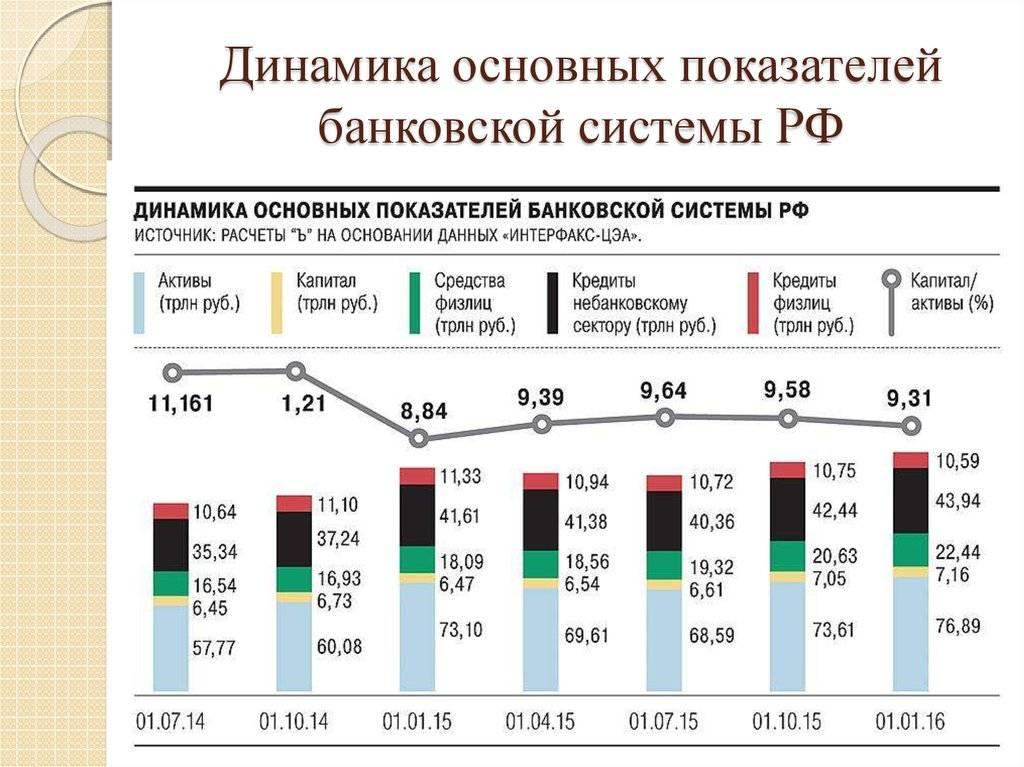 Банковская система латвии в 2019 году: рейтинг банков