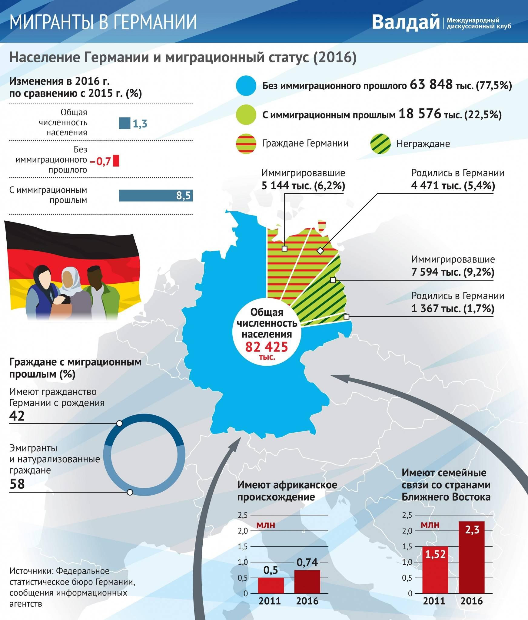 Пособия в германии на 2021, 2020 год: размер социальной помощи, виды пособий