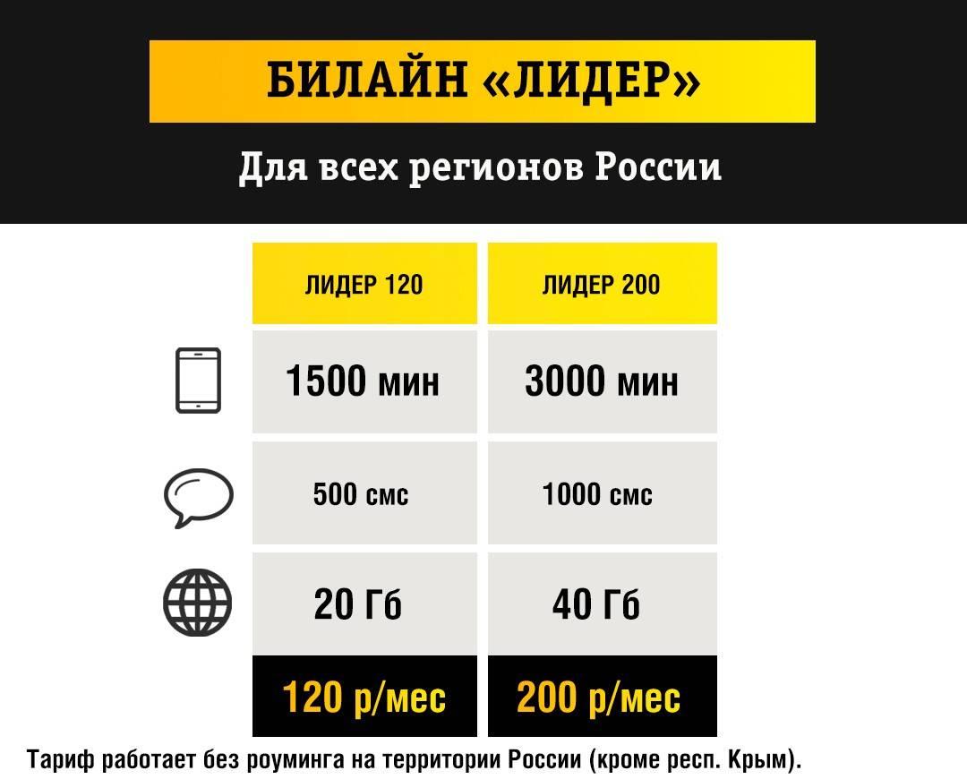 Что происходит с роумингом по россии. тарифы и услуги операторов