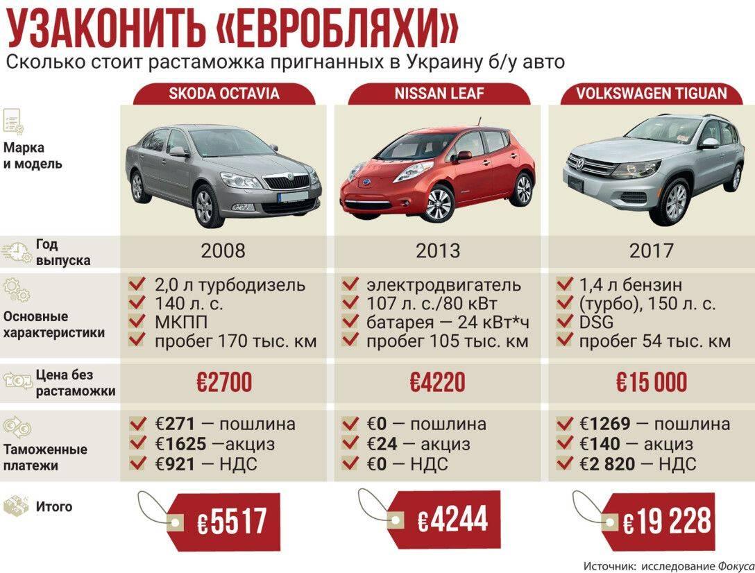 Калькулятор растаможки авто 2020 – онлайн расчет стоимости всех платежей в россии