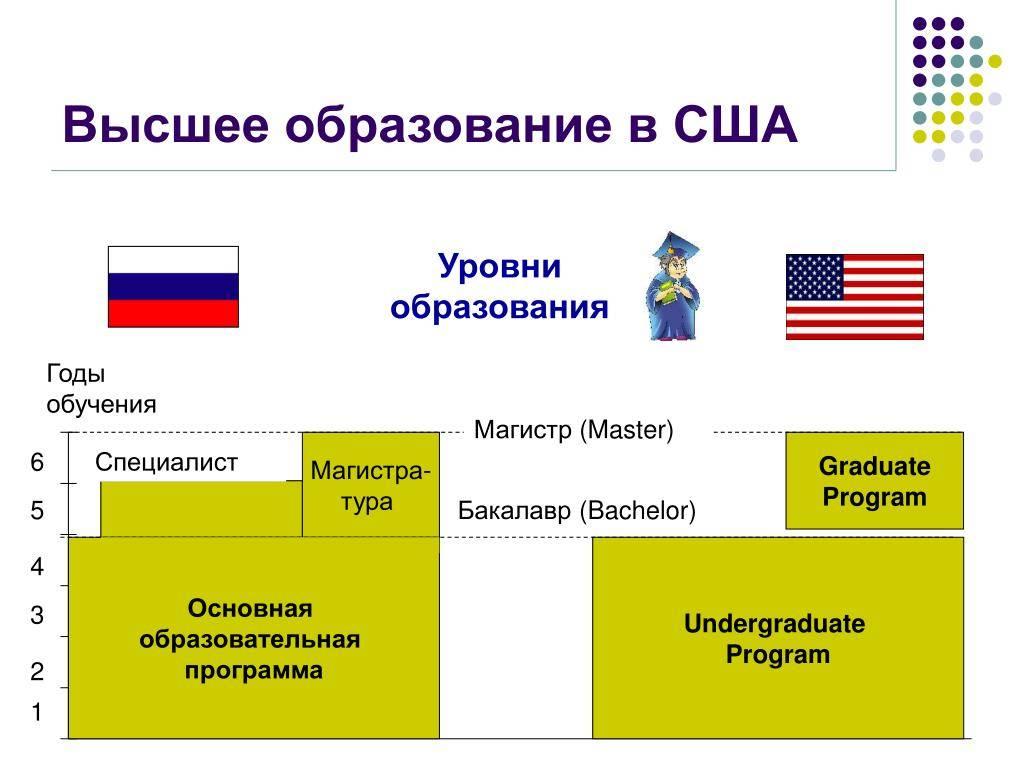 Система образования сша: структура и особенности | глобал диалог