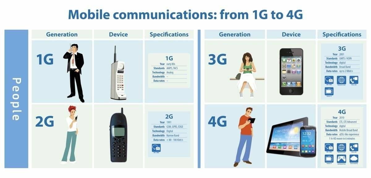 Мобильный интернет в израиле мобильный интернет в израиле