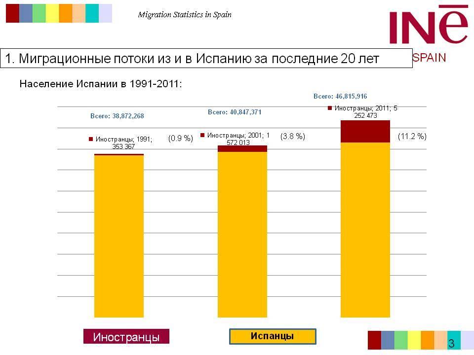 Иммиграция в испанию из россии: доступные способы, отзывы переехавших