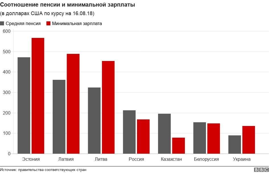 Пенсия в польше 2020: возраст, размер средней и минимальной пенсии, условия получения для иностранцев