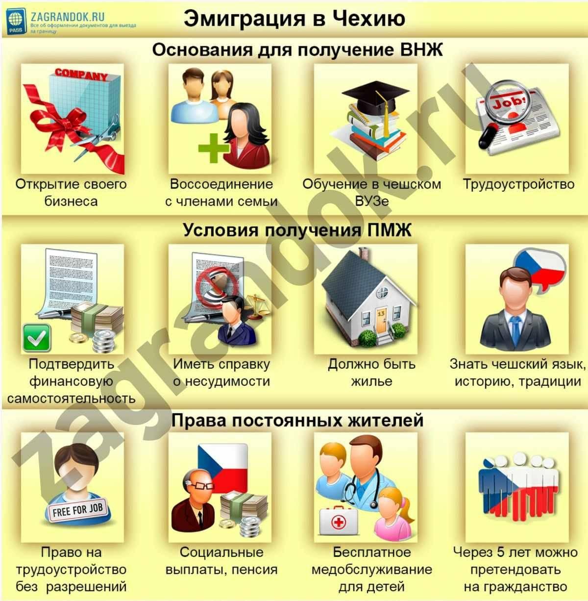Эмиграция в чехию из россии