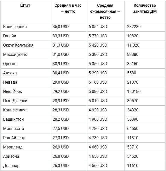 Заработная плата в нью-йорке в 2020 году