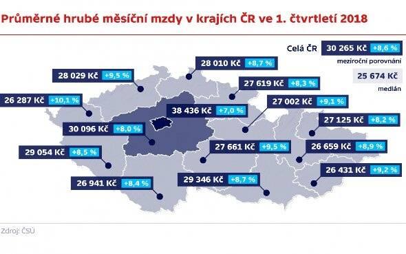 Средняя зарплата в чехии по профессиям, минимальных доход в праге для граждан и мигрантов