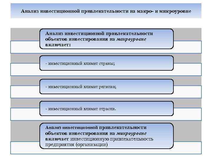 Сущность категории «инвестиционный климат» и категории «инвестиционная привлекательность»