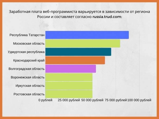Сколько зарабатывают программисты в россии и за рубежом: может ли айтишник стать миллионером