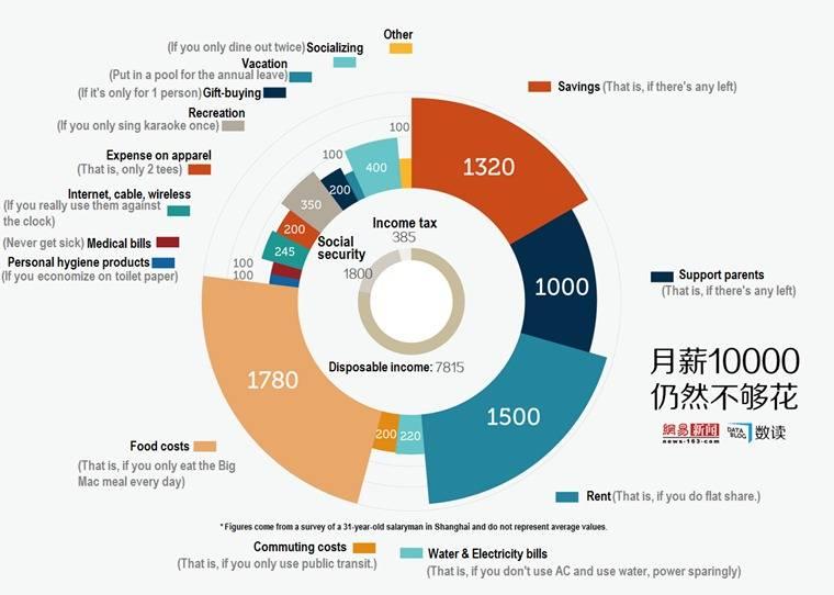 Средние зарплаты в китае про профессиям и отраслям