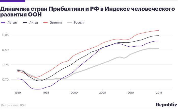 Ввп латвии 2021 | на душу населения | структура