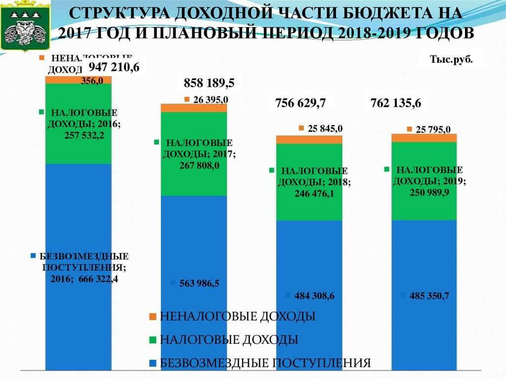 Бюджет россии в цифрах на 2020 год и прошлый период