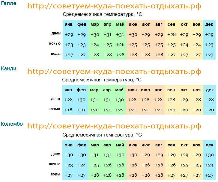 Погода в майами и температура воды в море. прогноз погоды на 14 дней. погода по месяцам.