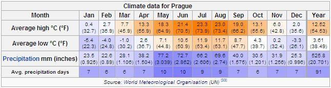 Климат и погода в чехии по месяцам
