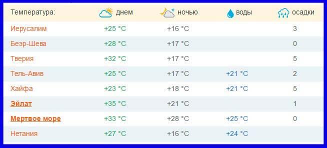 Климат и погода в израиле по месяцам, температура воды и воздуха