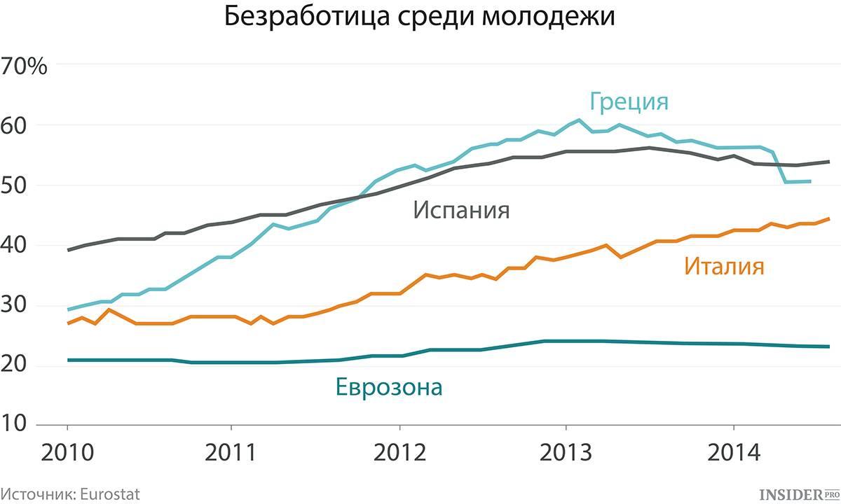 Какой сейчас уровень базработицы в испании