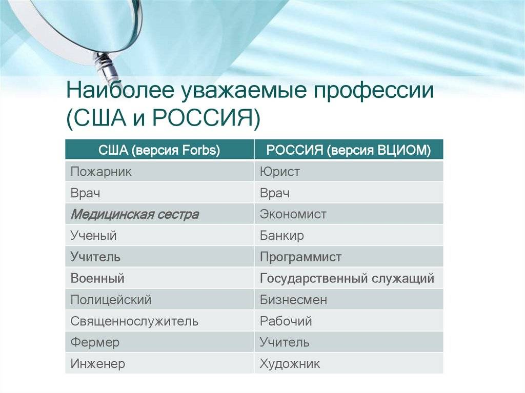Востребованные профессии в сша - 10-ка самых-самых!