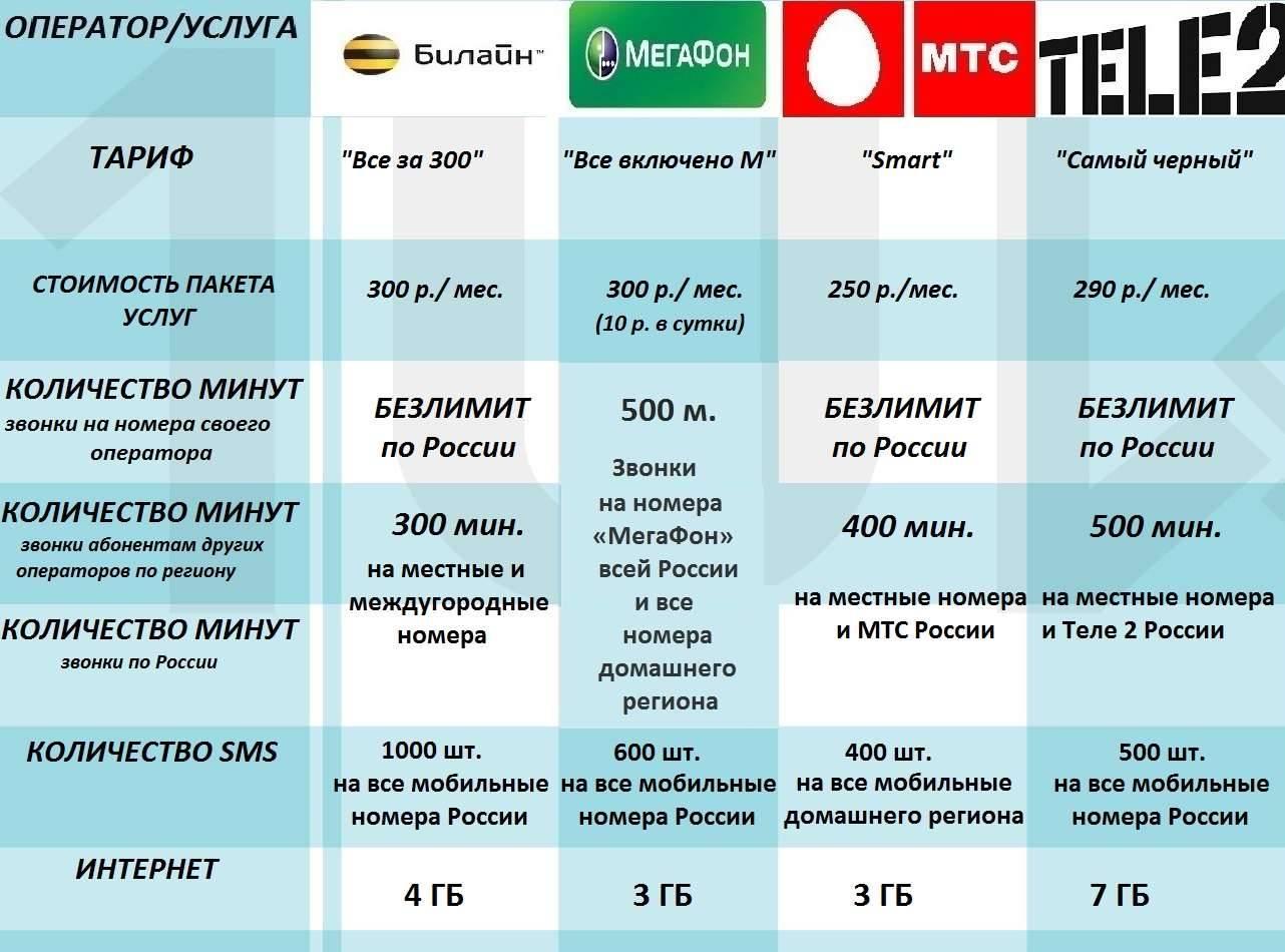 Дешёвая сотовая связь и мобильный интернет в европе • autotraveler.ru