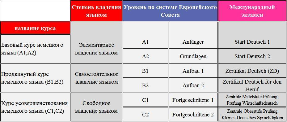 Что нужно знать для уровня a1 по немецкому языку | онлайн курсы немецкого языка екатерины казанковой