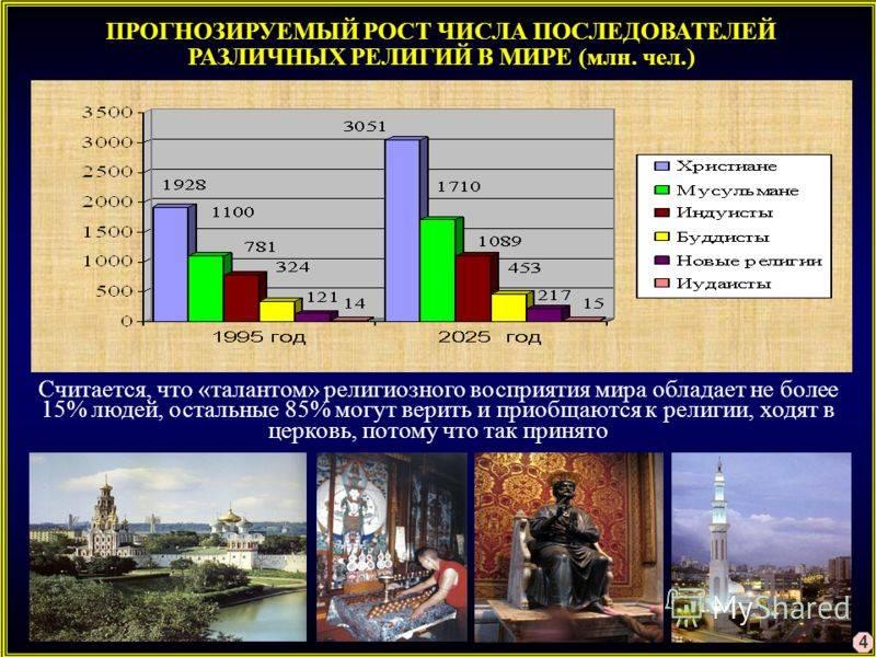 Православие в сша википедия
