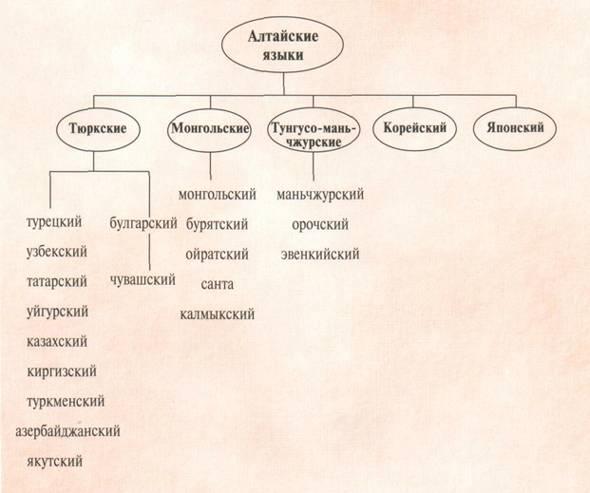 Урок 2. законы гармонии гласных и согласных