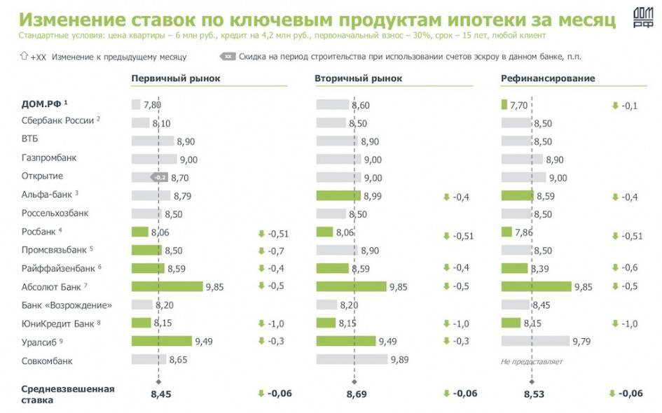 Ипотека в чехии для россиян в 2021 году: условия, процентная ставка