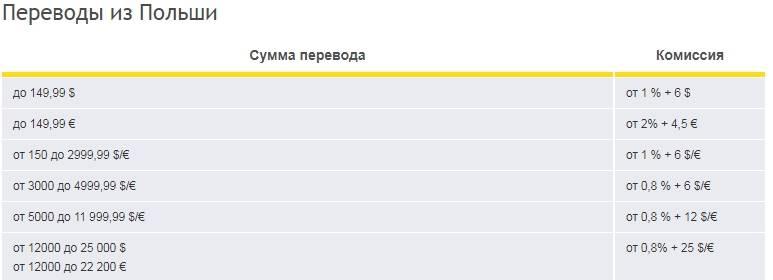 Как перевести деньги из россии в украину в 2020 году