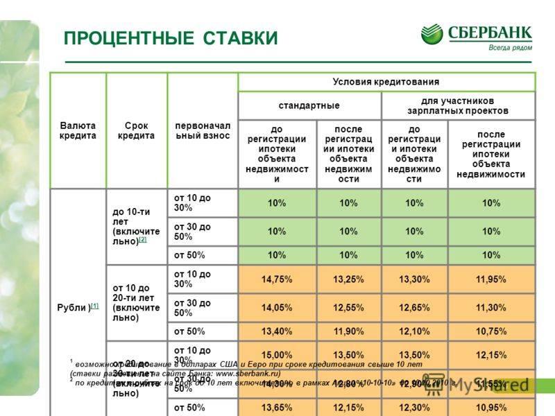 Ипотека в сша в 2021 году: условия, банки и процентная ставка