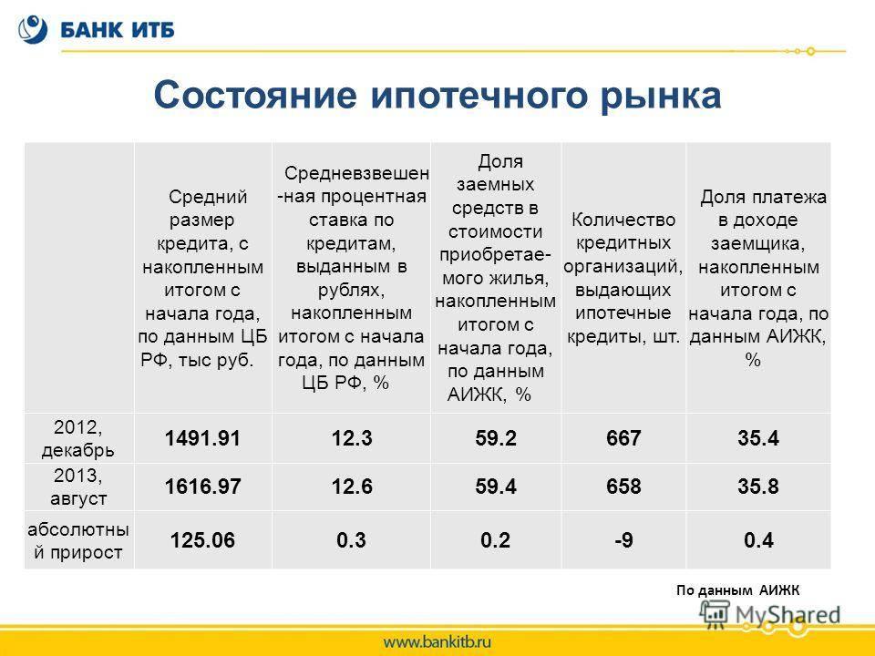 Ипотека в польше в 2021 году для иностранцев: процентная ставка