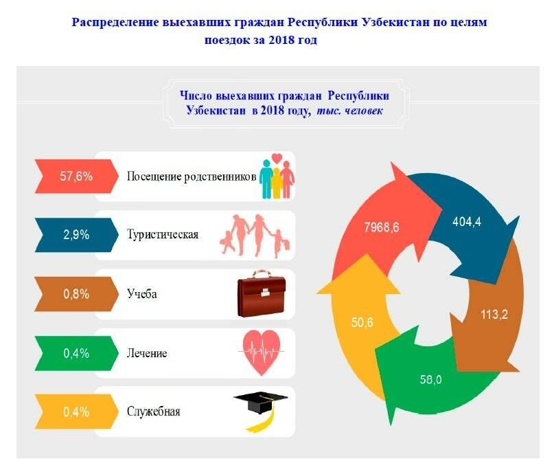 Численность русских мигрантов, беженцев и переселенцев в германии, а также мигрантов из других стран