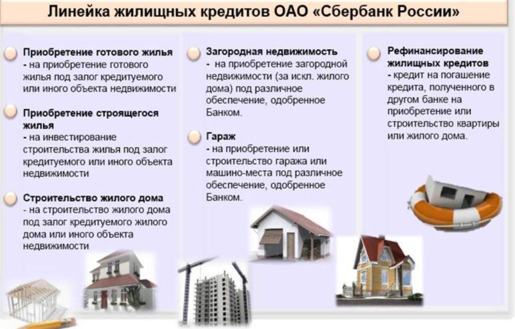 Кредит на квартиру потребительский и ипотечный - процентные ставки, пакет документов и требования в банках