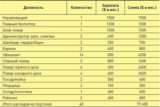 Сколько получают официанты: зарплата + чай