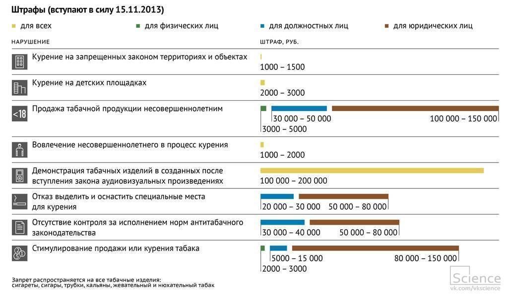 Где запретили курить с 2021 года в россии: новые запреты для курильщиков