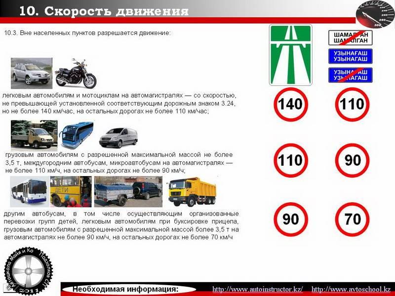 Знаки ограничения, минимальной и рекомендованной скорости