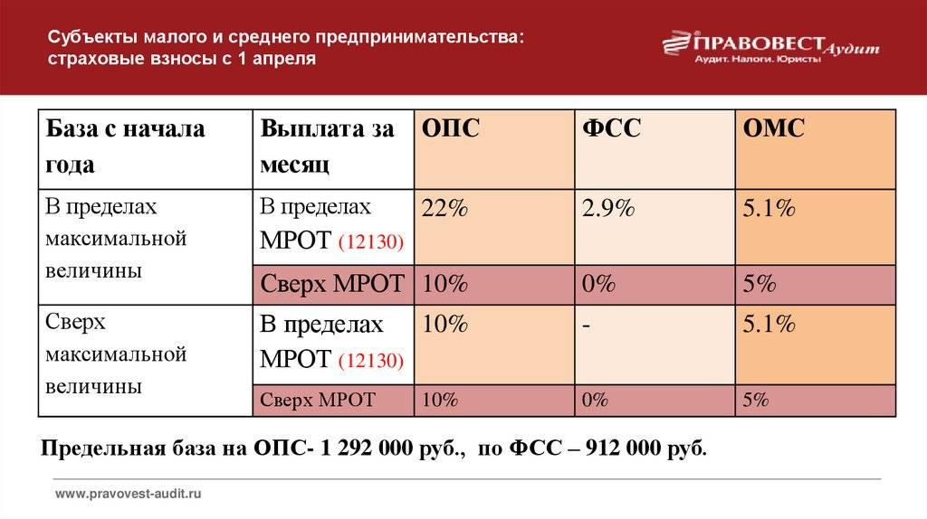 Расчёт подоходного налога в 2021 году. примеры расчёта ндфл