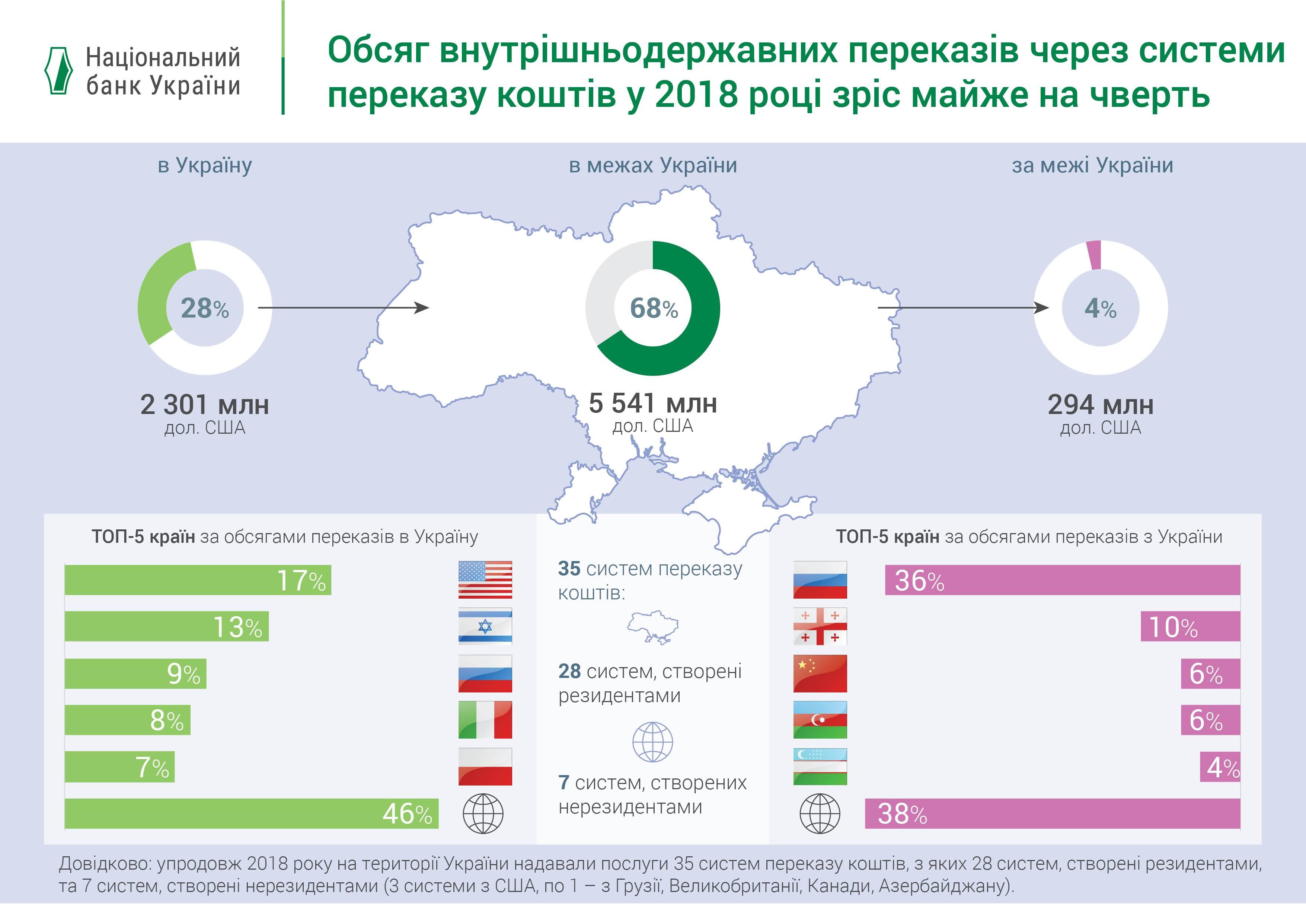 Перевод денег из испании в россию в 2021 году: вестерн юнион, маниграм