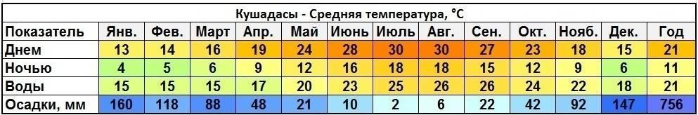 Особенности климата в турции по сезонам и месяцам