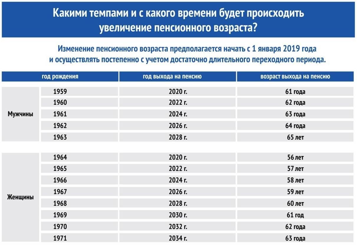 Когда в латвии наступает пенсионный возраст? каковы размеры выплат?