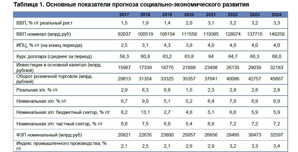 Экономика латвии 2020-2021 в цифрах | take-profit.org
