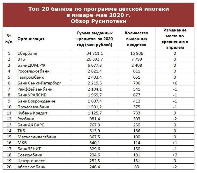 Рейтинг банков по надежности 2020 года: список учреждений