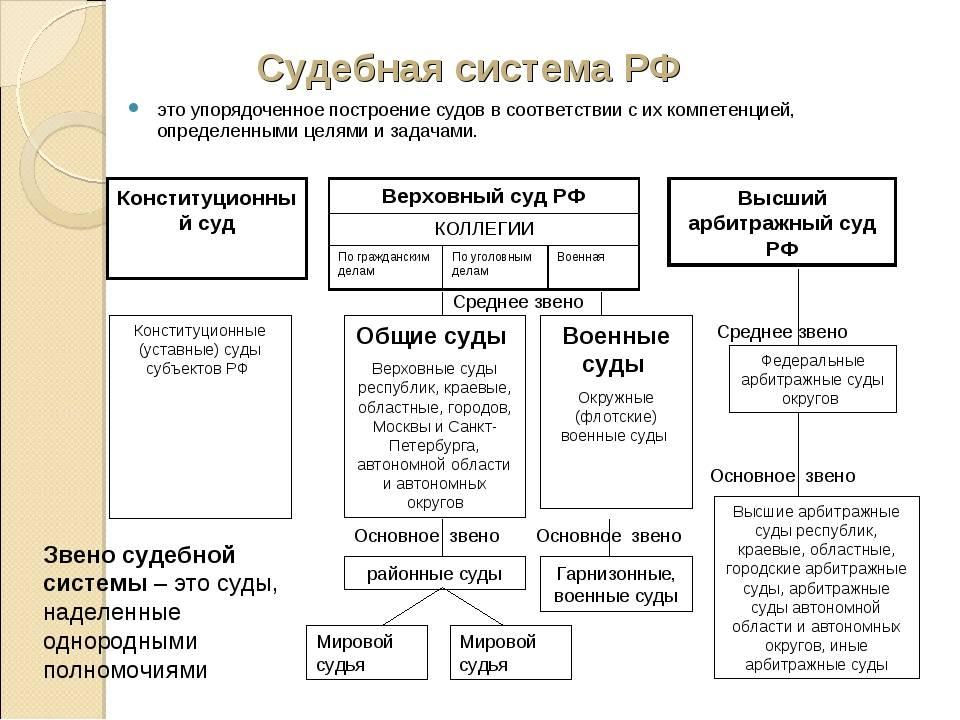 Фрг судебная власть структура