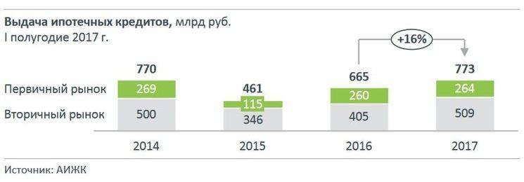 Процент ставки по ипотеке для россиян в сша