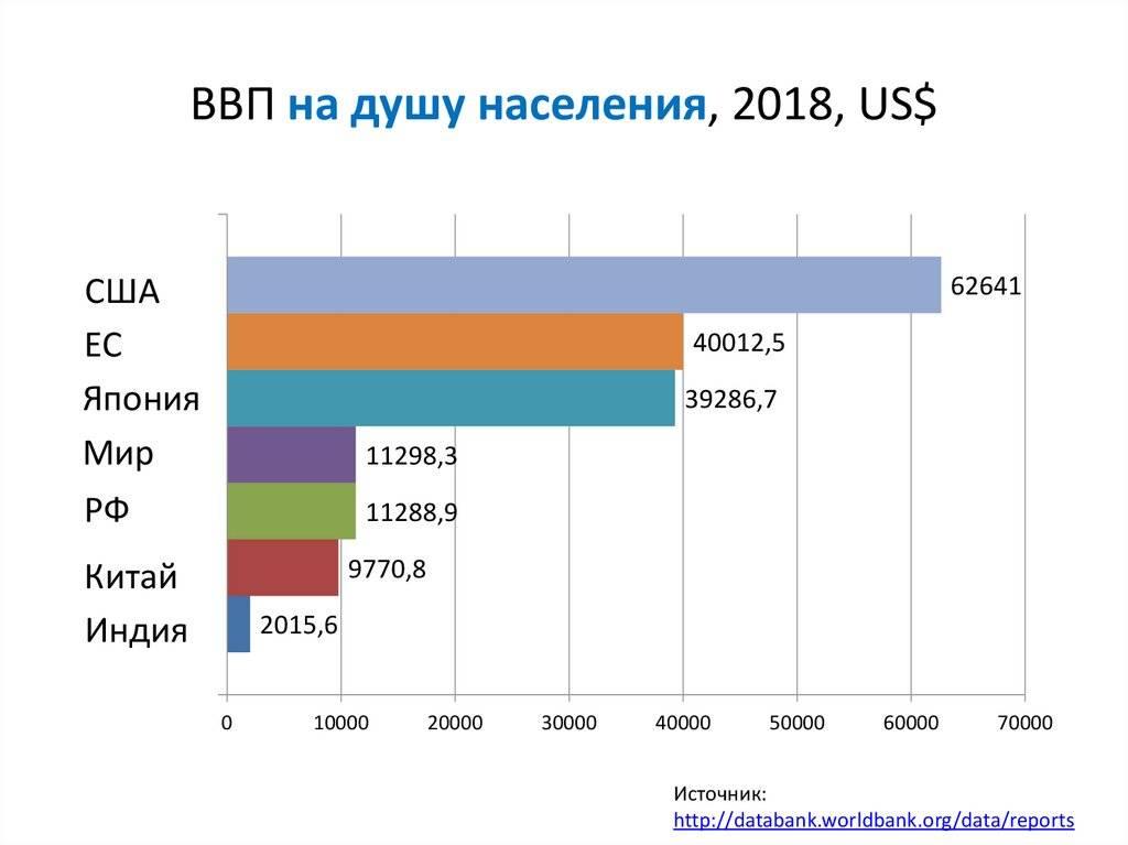 Ввп на душу населения в россии в 2021 году — средний доход на душу населения в долларах и рублях