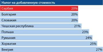 Налоги в чехии: особенности фискальной системы страны