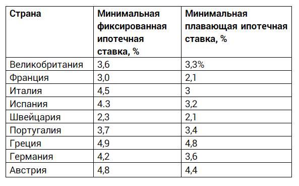Ипотека в сша в 2021 году | условия и процентная ставка