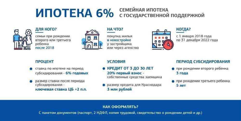 Ипотека на дом с участком: условия и как оформить в 2021 году | новости