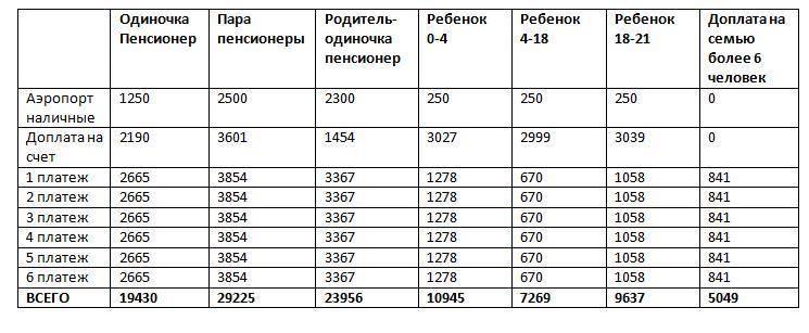 Пенсия в израиле для репатриантов и россиян.