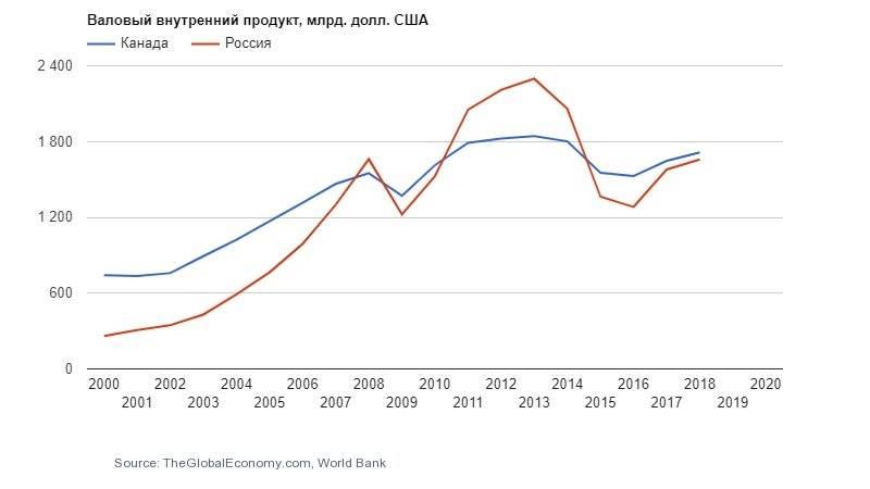 Жизнь русских в канаде + сравнение с россией