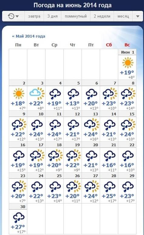 Погода в польше по месяцам